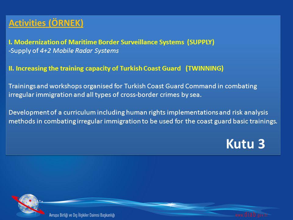 Activities (ÖRNEK) I. Modernization of Maritime Border Surveillance Systems (SUPPLY) -Supply of 4+2 Mobile Radar Systems II. Increasing the training c