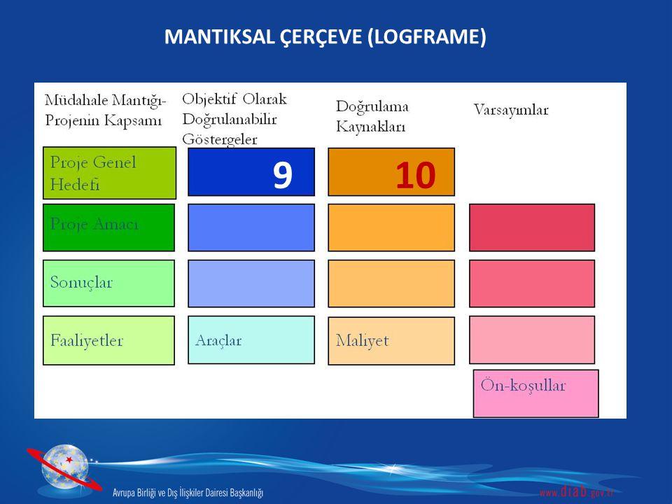 MANTIKSAL ÇERÇEVE (LOGFRAME) 910