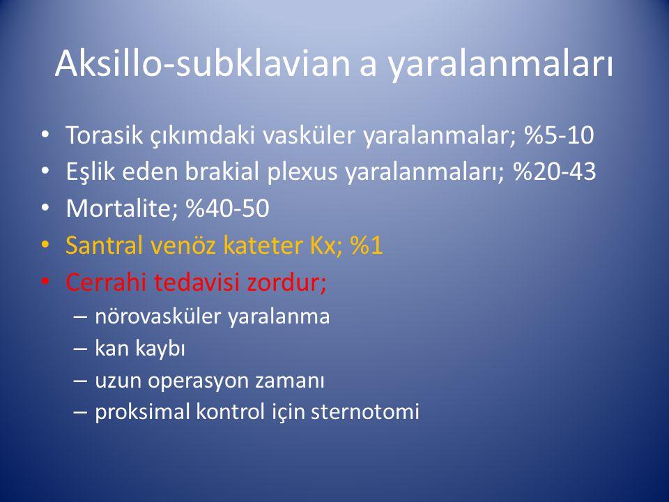 Aksillo-subklavian a yaralanmaları Torasik çıkımdaki vasküler yaralanmalar; %5-10 Eşlik eden brakial plexus yaralanmaları; %20-43 Mortalite; %40-50 Sa