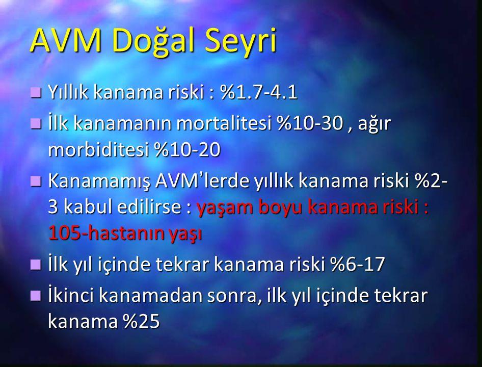 AVM Doğal Seyri Yıllık kanama riski : %1.7-4.1 Yıllık kanama riski : %1.7-4.1 İlk kanamanın mortalitesi %10-30, ağır morbiditesi %10-20 İlk kanamanın