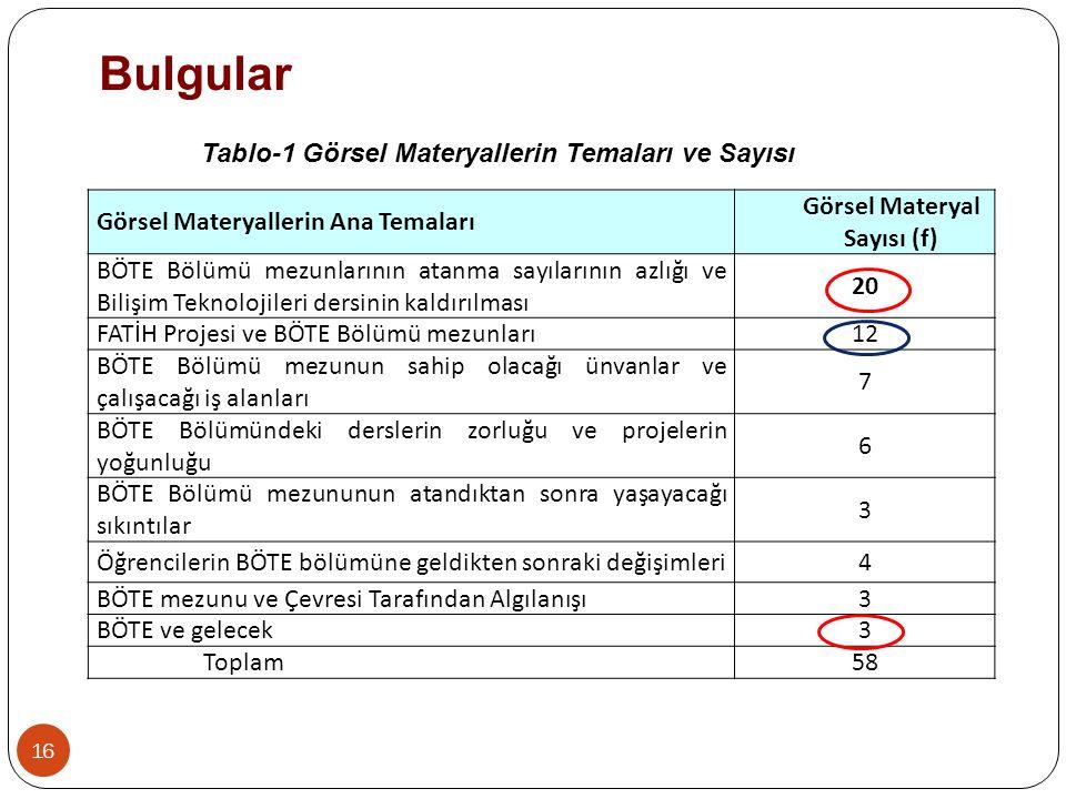 Bulgular Görsel Materyallerin Ana Temaları Görsel Materyal Sayısı (f) BÖTE Bölümü mezunlarının atanma sayılarının azlığı ve Bilişim Teknolojileri ders