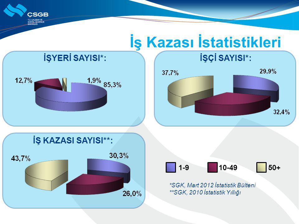 İş Kazası İstatistikleri İŞYERİ SAYISI*:İŞÇİ SAYISI*: İŞ KAZASI SAYISI**: *SGK, Mart 2012 İstatistik Bülteni **SGK, 2010 İstatistik Yıllığı 1-9 10-495