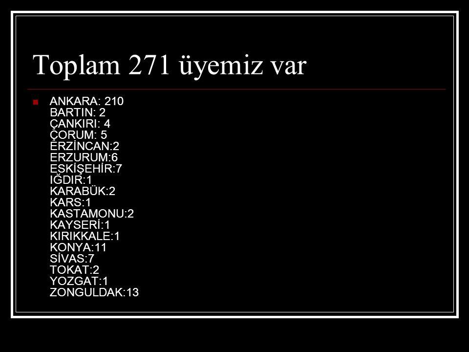 Toplam 271 üyemiz var ANKARA: 210 BARTIN: 2 ÇANKIRI: 4 ÇORUM: 5 ERZİNCAN:2 ERZURUM:6 ESKİŞEHİR:7 IĞDIR:1 KARABÜK:2 KARS:1 KASTAMONU:2 KAYSERİ:1 KIRIKKALE:1 KONYA:11 SİVAS:7 TOKAT:2 YOZGAT:1 ZONGULDAK:13