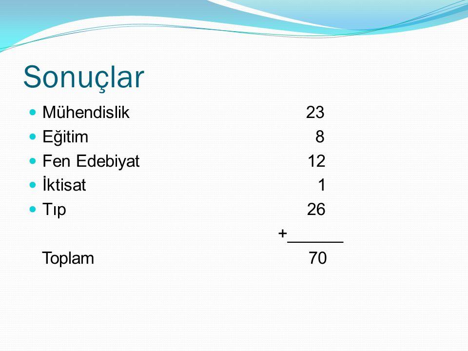 Sonuçlar Mühendislik 23 Eğitim 8 Fen Edebiyat 12 İktisat 1 Tıp 26 +______ Toplam 70