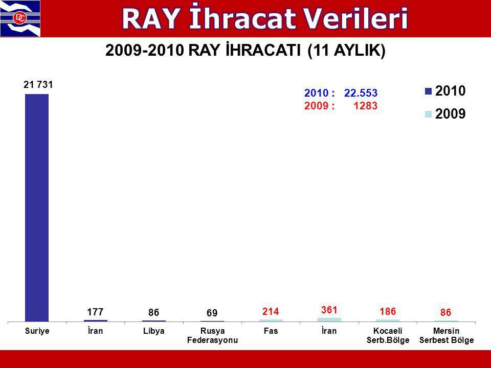 2010 : 22.553 2009 : 1283 2009-2010 RAY İHRACATI (11 AYLIK)