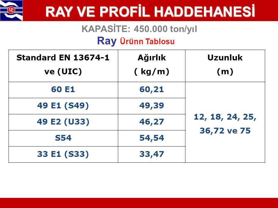 KAPASİTE: 450.000 ton/yıl Ray Ürünn Tablosu RAY VE PROFİL HADDEHANESİ Standard EN 13674-1 ve (UIC) Ağırlık ( kg/m) Uzunluk (m) 60 E160,21 12, 18, 24, 25, 36,72 ve 75 49 E1 (S49)49,39 49 E2 (U33)46,27 S5454,54 33 E1 (S33)33,47
