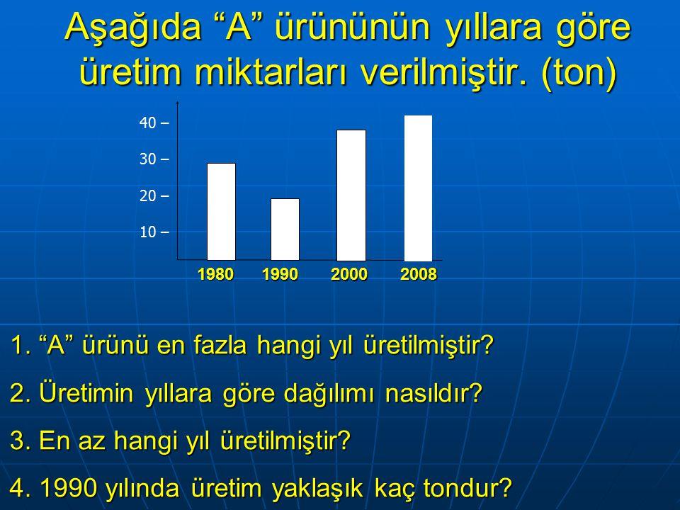 Aşağıda A ürününün yıllara göre üretim miktarları verilmiştir.
