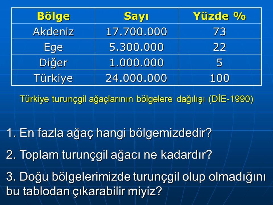 BölgeSayı Yüzde % Akdeniz17.700.00073 Ege5.300.00022 Diğer1.000.0005 Türkiye24.000.000100 Türkiye turunçgil ağaçlarının bölgelere dağılışı (DİE-1990) 1.