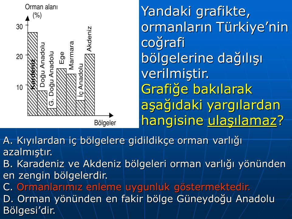 Yandaki grafikte, ormanların Türkiye'nin coğrafi bölgelerine dağılışı verilmiştir.