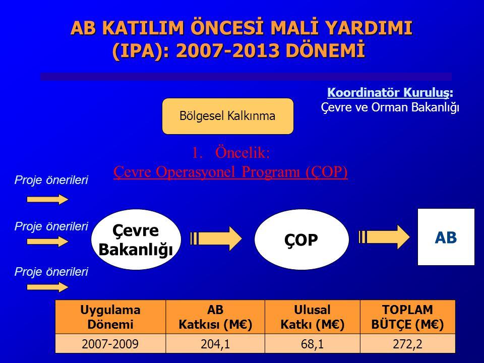 AB KATILIM ÖNCESİ MALİ YARDIMI (IPA): 2007-2013 DÖNEMİ AB KATILIM ÖNCESİ MALİ YARDIMI (IPA): 2007-2013 DÖNEMİ Bölgesel Kalkınma 1.Öncelik: Çevre Operasyonel Programı (ÇOP) Çevre Bakanlığı ÇOP AB Proje önerileri Koordinatör Kuruluş: Çevre ve Orman Bakanlığı Uygulama Dönemi AB Katkısı (M€) Ulusal Katkı (M€) TOPLAM BÜTÇE (M€) 2007-2009204,168,1272,2