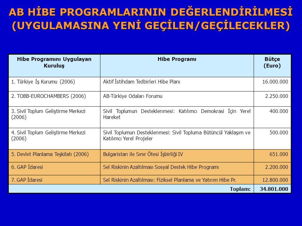 AB HİBE PROGRAMLARININ DEĞERLENDİRİLMESİ (UYGULAMASINA YENİ GEÇİLEN/GEÇİLECEKLER) Hibe Programını Uygulayan Kuruluş Hibe ProgramıBütçe (Euro) 1.