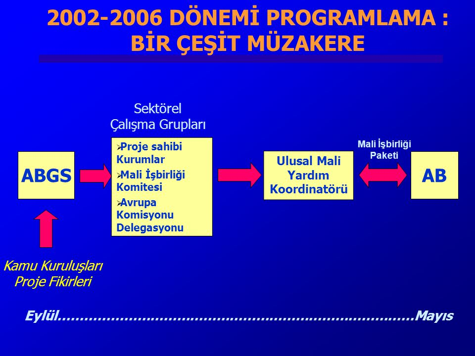  Proje sahibi Kurumlar  Mali İşbirliği Komitesi  Avrupa Komisyonu Delegasyonu Ulusal Mali Yardım Koordinatörü Mali İşbirliği Paketi Sektörel Çalışma Grupları ABABGS Kamu Kuruluşları Proje Fikirleri 2002-2006 DÖNEMİ PROGRAMLAMA : BİR ÇEŞİT MÜZAKERE Eylül………………………………………………………………………Mayıs