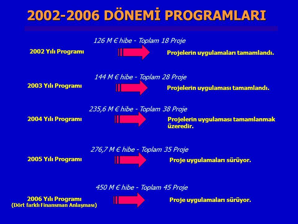 YÜRÜTÜLMEKTE OLAN - YÜRÜTÜLECEK PROJE SAYISI VE BÜYÜKLÜĞÜ MEDA Yardımları (1996-2001) 23 Proje (452 m €) Katılım Öncesi Mali Yardım (2002-2006) 164 Proje (1.320 m €) + TOPLAM 259 Proje (2.290 m €) (2008 sonu itibarıyla) Katılım Öncesi Mali Yardım (2007-2008) 72 Proje (518 m €) +
