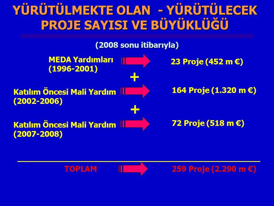 SİVİL TOPLUM DİYALOĞU PROJESİ Kültür ve Sanat Hibe Programı Bütçe Bütçe : 1.8 Milyon € (Her bir proje 50 000 € – 200 000 €) Amaç Amaç : - Diyaloğun arttırılması, - Uzun vadeli sürdürülebilir işbirliğinin kurulması, - Kültür ve sanat alanında AB ülkelerinin Türkiye'yi, Türkiye'nin de AB ülkelerini tanıması ve bilgi paylaşımının artırılması Hedef Kitle : Hedef Kitle : Kar amacı gütmeyen kurumlar (örneğin STK'lar, yerel yönetimler, üniversiteler, odalar vb.) Süreç Süreç : Proje duyurusunun 2009 yılının ilk çeyreğinde yapılması beklenmektedir.