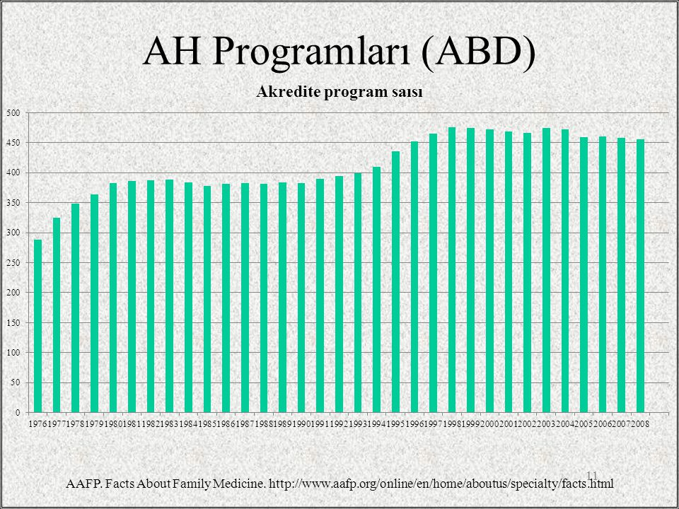 AH Programları (ABD) 11 AAFP. Facts About Family Medicine. http://www.aafp.org/online/en/home/aboutus/specialty/facts.html
