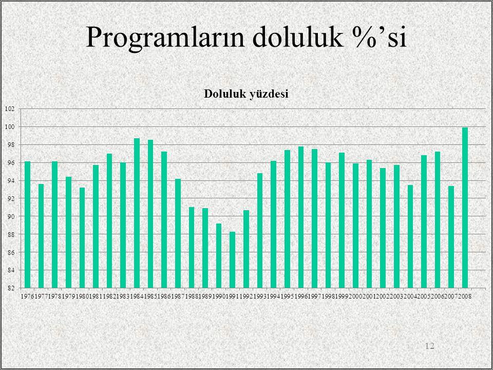 Programların doluluk %'si 12
