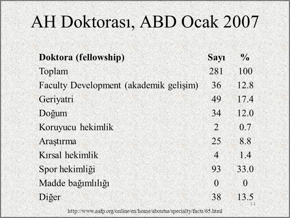 AH Doktorası, ABD Ocak 2007 Doktora (fellowship)Sayı% Toplam281100 Faculty Development (akademik gelişim)3612.8 Geriyatri4917.4 Doğum3412.0 Koruyucu h
