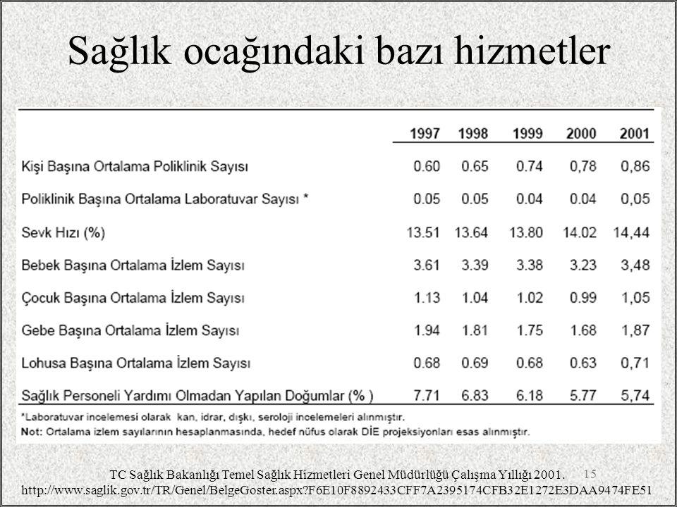 Sağlık ocağındaki bazı hizmetler 15 TC Sağlık Bakanlığı Temel Sağlık Hizmetleri Genel Müdürlüğü Çalışma Yıllığı 2001. http://www.saglik.gov.tr/TR/Gene