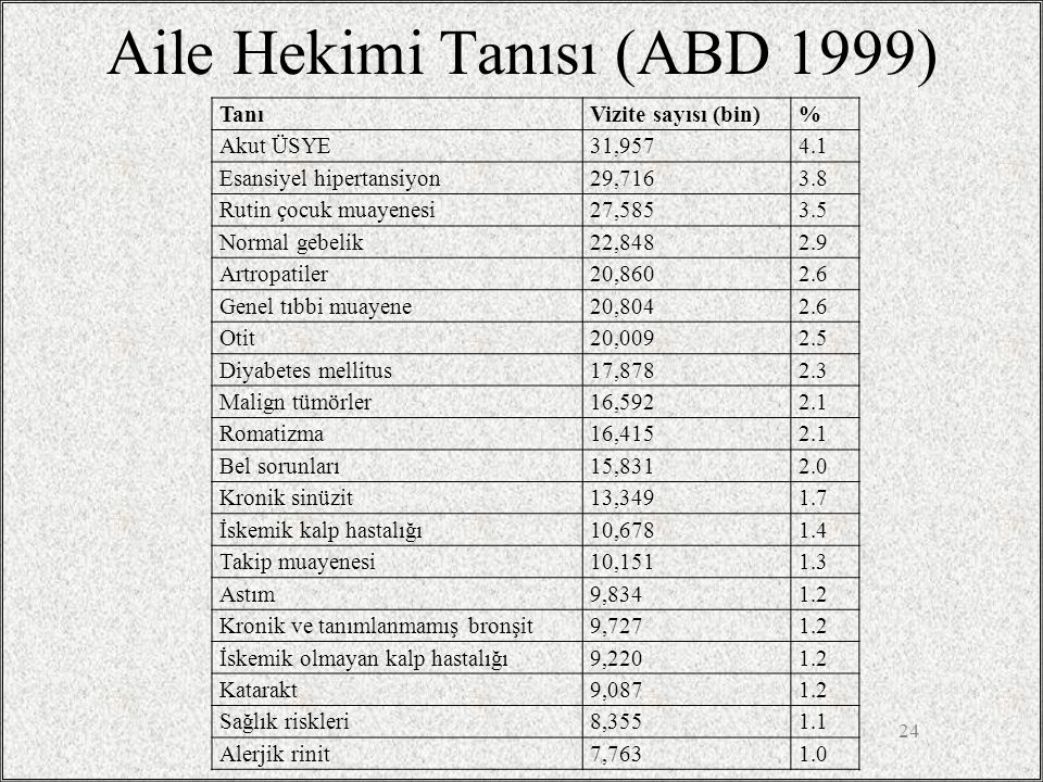 Aile Hekimi Tanısı (ABD 1999) TanıVizite sayısı (bin)% Akut ÜSYE31,9574.1 Esansiyel hipertansiyon29,7163.8 Rutin çocuk muayenesi27,5853.5 Normal gebelik22,8482.9 Artropatiler20,8602.6 Genel tıbbi muayene20,8042.6 Otit20,0092.5 Diyabetes mellitus17,8782.3 Malign tümörler16,5922.1 Romatizma16,4152.1 Bel sorunları15,8312.0 Kronik sinüzit13,3491.7 İskemik kalp hastalığı10,6781.4 Takip muayenesi10,1511.3 Astım9,8341.2 Kronik ve tanımlanmamış bronşit9,7271.2 İskemik olmayan kalp hastalığı9,2201.2 Katarakt9,0871.2 Sağlık riskleri8,3551.1 Alerjik rinit7,7631.0 24