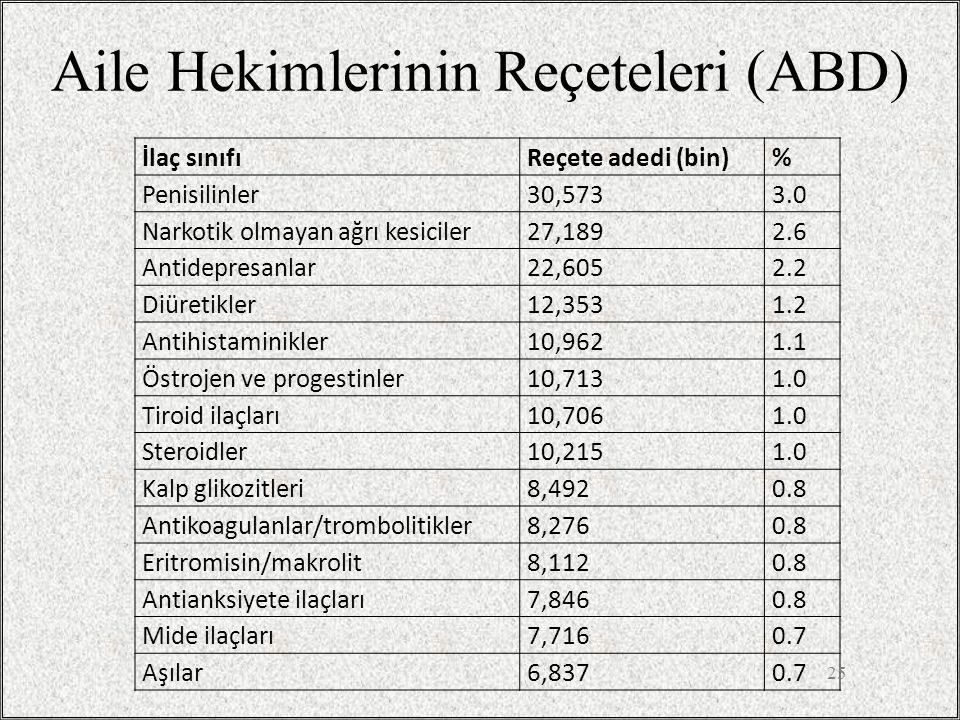 Aile Hekimlerinin Reçeteleri (ABD) İlaç sınıfıReçete adedi (bin)% Penisilinler30,5733.0 Narkotik olmayan ağrı kesiciler27,1892.6 Antidepresanlar22,605