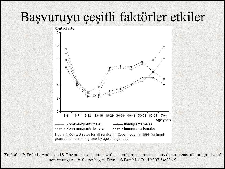 Başvuruyu çeşitli faktörler etkiler 27 Engholm G, Dyhr L, Andersen JS. The pattern of contact with general practice and casualty departments of immigr
