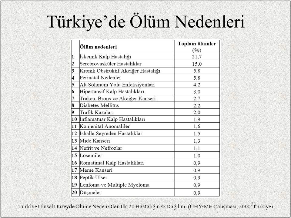 Türkiye'de Ölüm Nedenleri 31 Türkiye Ulusal Düzeyde Ölüme Neden Olan İlk 20 Hastalığın % Dağılımı (UHY-ME Çalışması, 2000, Türkiye)