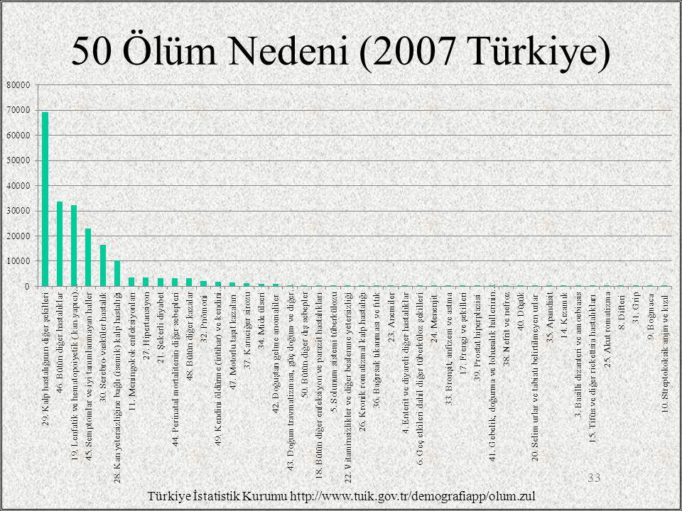 50 Ölüm Nedeni (2007 Türkiye) 33 Türkiye İstatistik Kurumu http://www.tuik.gov.tr/demografiapp/olum.zul