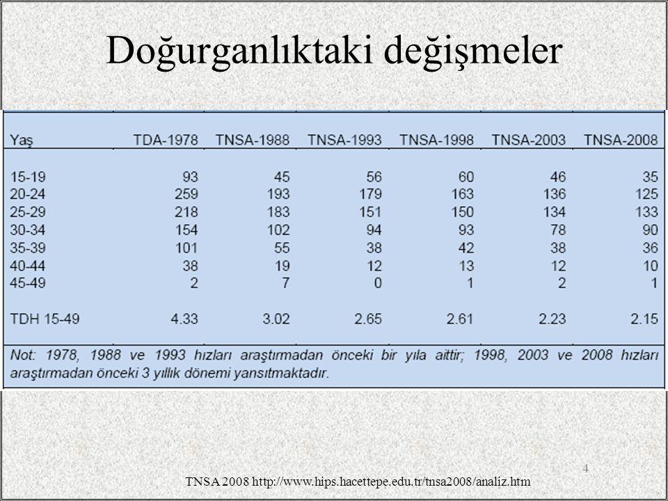 Kırsal Alanda Ölüm Nedenleri 35 Türkiye Kırsal Alanda Ölüm Sayılarının Temel Hastalık Grupları ve Cinsiyete Göre Dağılımı (UHY-ME Çalışması, 2000, Türkiye)