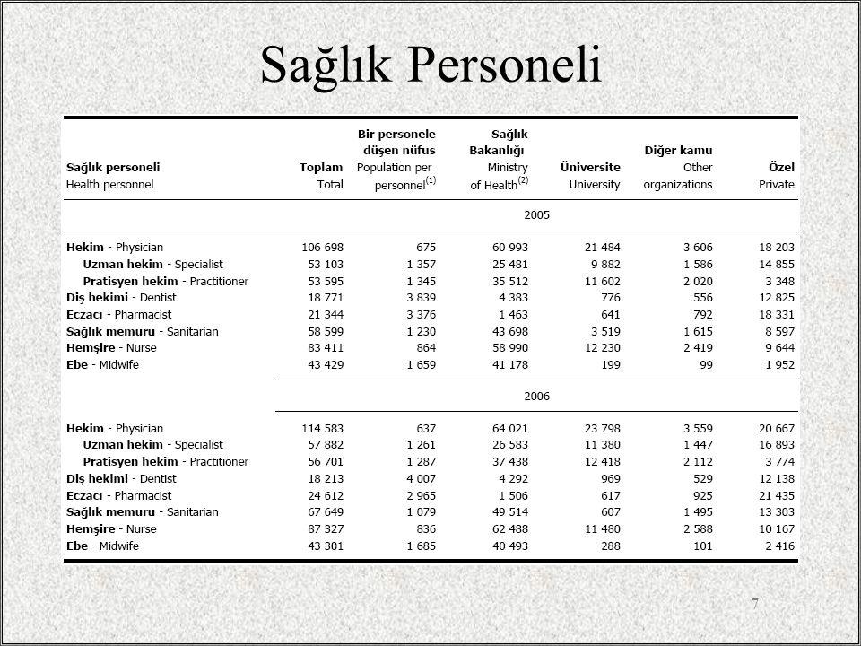 Sağlık ocakları ve personel 8 TC Sağlık Bakanlığı Temel Sağlık Hizmetleri Genel Müdürlüğü Çalışma Yıllığı 2001.