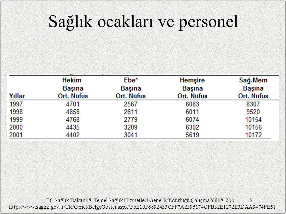 Sağlık ocakları ve personel 8 TC Sağlık Bakanlığı Temel Sağlık Hizmetleri Genel Müdürlüğü Çalışma Yıllığı 2001. http://www.saglik.gov.tr/TR/Genel/Belg