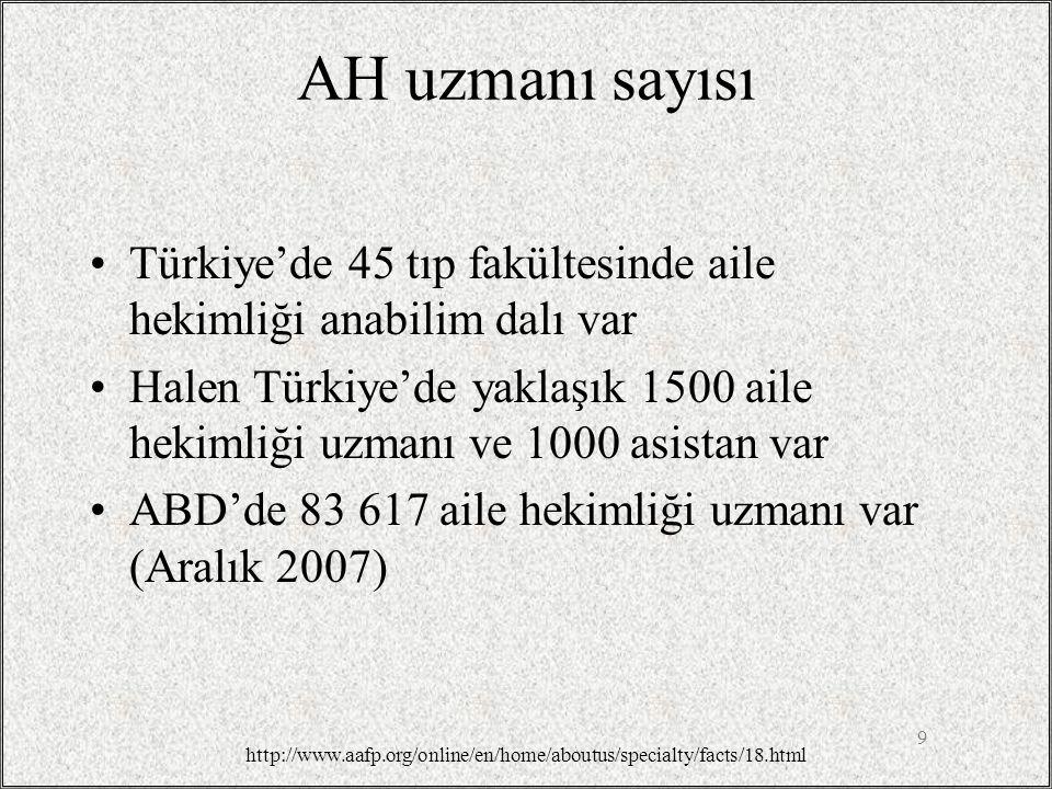 AH uzmanı sayısı Türkiye'de 45 tıp fakültesinde aile hekimliği anabilim dalı var Halen Türkiye'de yaklaşık 1500 aile hekimliği uzmanı ve 1000 asistan