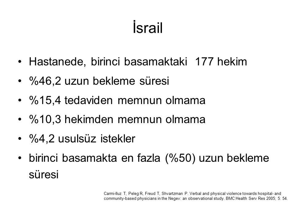 İsrail Hastanede, birinci basamaktaki 177 hekim %46,2 uzun bekleme süresi %15,4 tedaviden memnun olmama %10,3 hekimden memnun olmama %4,2 usulsüz istekler birinci basamakta en fazla (%50) uzun bekleme süresi Carmi-Iluz T, Peleg R, Freud T, Shvartzman P.