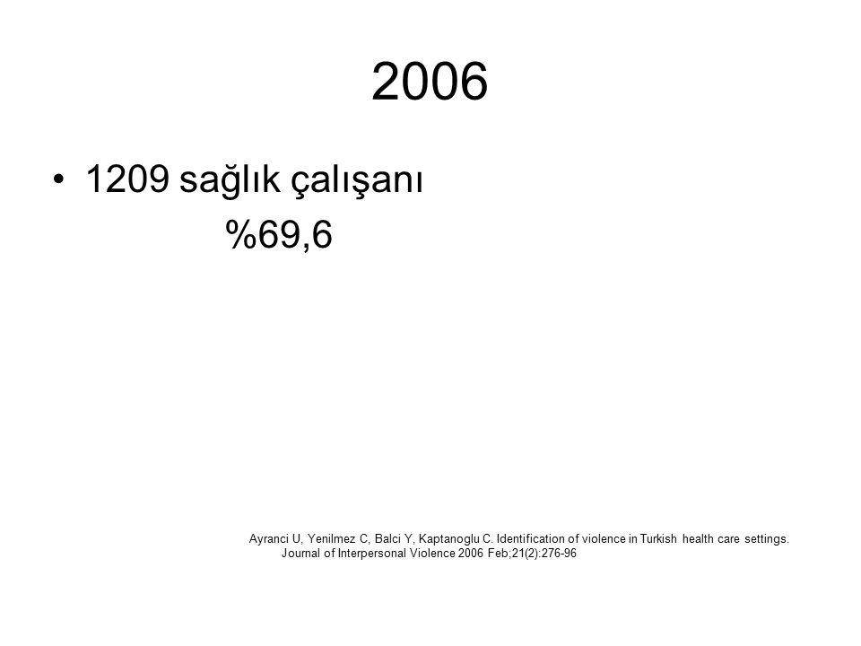 2006 1209 sağlık çalışanı %69,6 Ayranci U, Yenilmez C, Balci Y, Kaptanoglu C. Identification of violence in Turkish health care settings. Journal of I