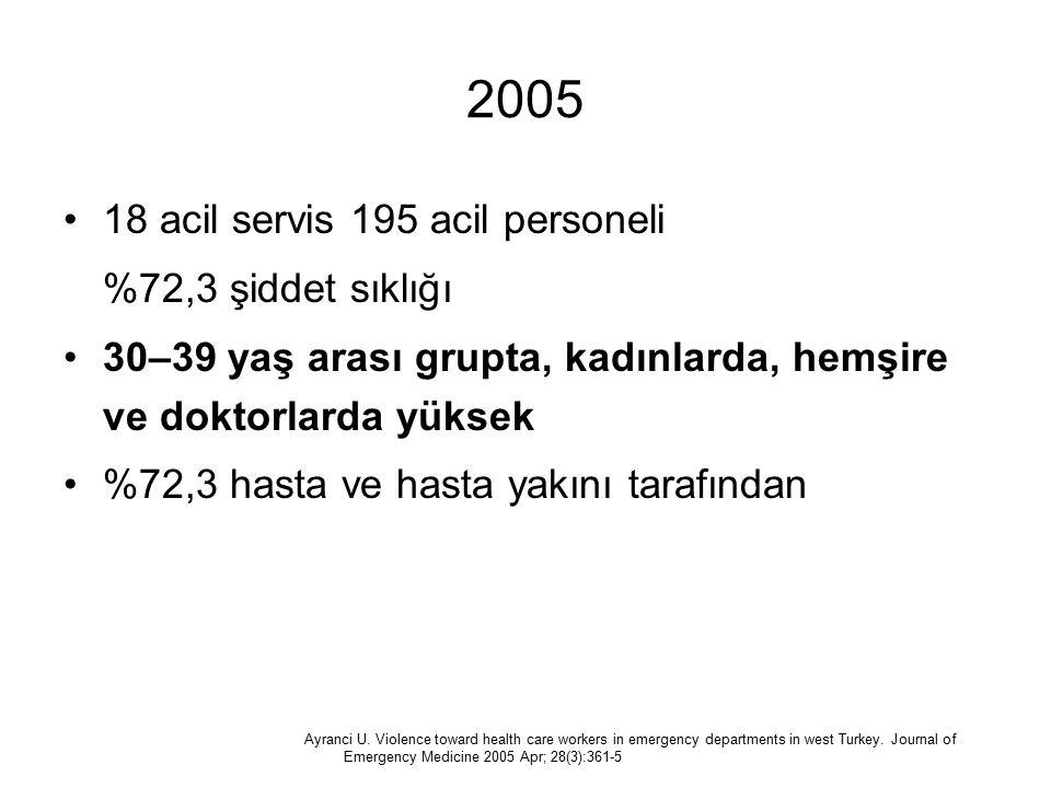 2005 18 acil servis 195 acil personeli %72,3 şiddet sıklığı 30–39 yaş arası grupta, kadınlarda, hemşire ve doktorlarda yüksek %72,3 hasta ve hasta yak