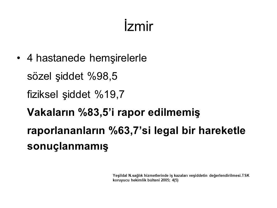 İzmir 4 hastanede hemşirelerle sözel şiddet %98,5 fiziksel şiddet %19,7 Vakaların %83,5'i rapor edilmemiş raporlananların %63,7'si legal bir hareketle sonuçlanmamış Yeşildal N.sağlık hizmetlerinde iş kazaları veşiddetin değerlendirilmesi.TSK koruyucu hekimlik bülteni 2005; 4(5)
