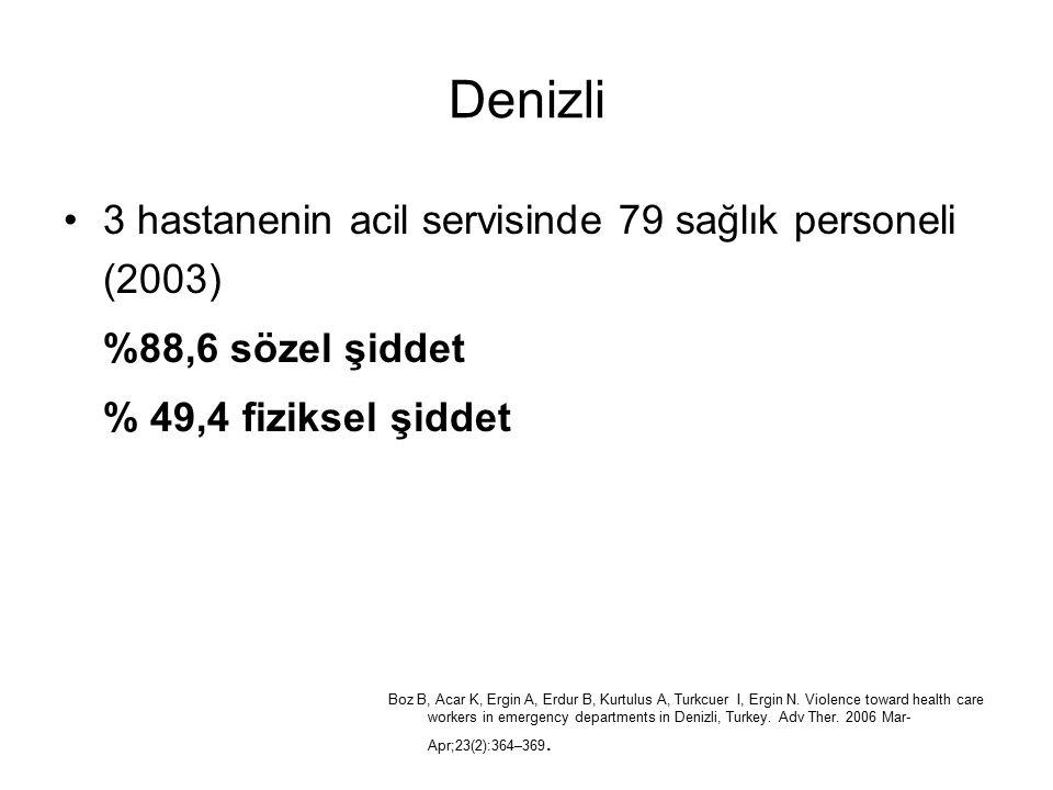 Denizli 3 hastanenin acil servisinde 79 sağlık personeli (2003) %88,6 sözel şiddet % 49,4 fiziksel şiddet Boz B, Acar K, Ergin A, Erdur B, Kurtulus A,