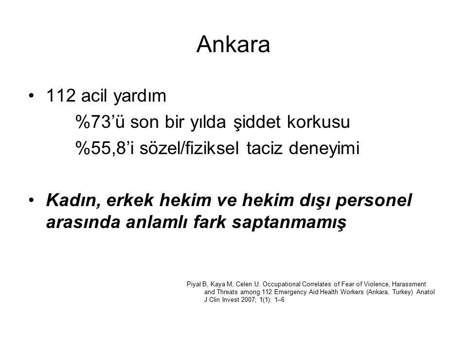 Ankara 112 acil yardım %73'ü son bir yılda şiddet korkusu %55,8'i sözel/fiziksel taciz deneyimi Kadın, erkek hekim ve hekim dışı personel arasında anlamlı fark saptanmamış Piyal B, Kaya M, Celen U.