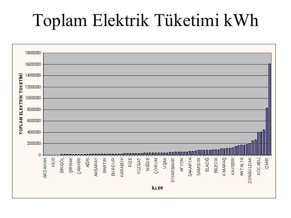 Toplam Elektrik Tüketimi kWh