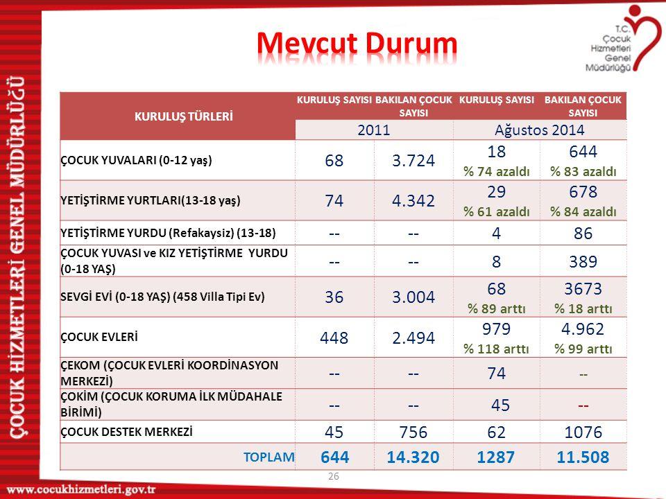 26 KURULUŞ TÜRLERİ KURULUŞ SAYISIBAKILAN ÇOCUK SAYISI KURULUŞ SAYISIBAKILAN ÇOCUK SAYISI 2011Ağustos 2014 ÇOCUK YUVALARI (0-12 yaş) 683.724 18 % 74 az