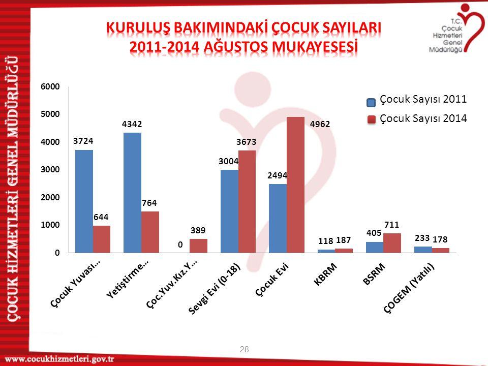 29 Kuruluş Sayısı 2011 Kuruluş Sayısı 2014