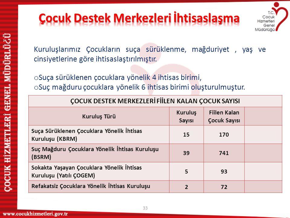 34 Çocuk Destek Merkezlerinde uygulanacak Psikososyal Destek Programı Türkiye'de Çocuklar İçin Adalet Projesi kaynakları kullanılarak başlatılmış, Bakanlığımız yetkilileri, saha çalışanları ve akademisyenlerden oluşturulan çalışma grubu tarafından gerçekleştirilen 3 çalıştay ile psikososyal destek programı geliştirilmiştir.