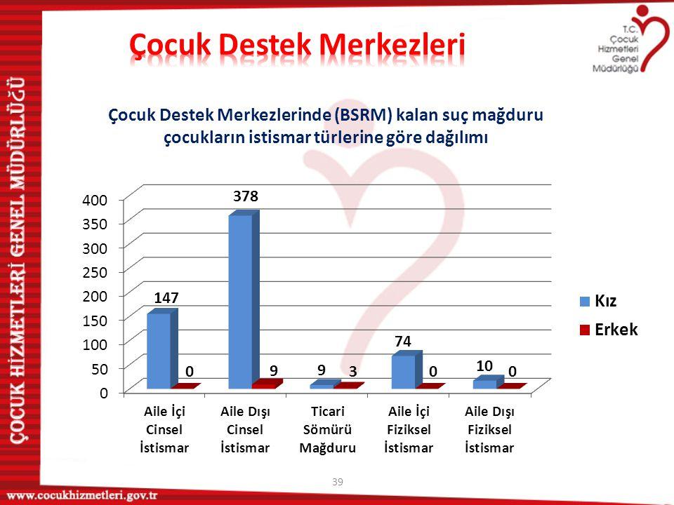 39 Çocuk Destek Merkezlerinde (BSRM) kalan suç mağduru çocukların istismar türlerine göre dağılımı