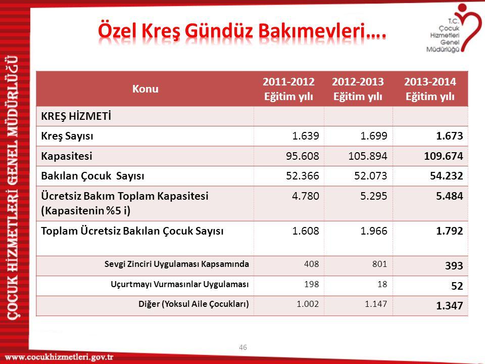47 Konu 2011-2012 Eğitim yılı 2012-2013 Eğitim yılı 2013-2014 Eğitim yılı KREŞ HİZMETİ Kreş Sayısı1.6391.6991.673 Kapasitesi95.608105.894109.674 Bakılan Çocuk Sayısı52.36652.07354.232 Ücretsiz Bakım Toplam Kapasitesi (Kapasitenin %5 i) 4.7805.2955.484 Toplam Ücretsiz Bakılan Çocuk Sayısı1.6081.9661.792 Sevgi Zinciri Uygulaması Kapsamında408801 393 Uçurtmayı Vurmasınlar Uygulaması19818 52 Diğer (Yoksul Aile Çocukları)1.0021.147 1.347