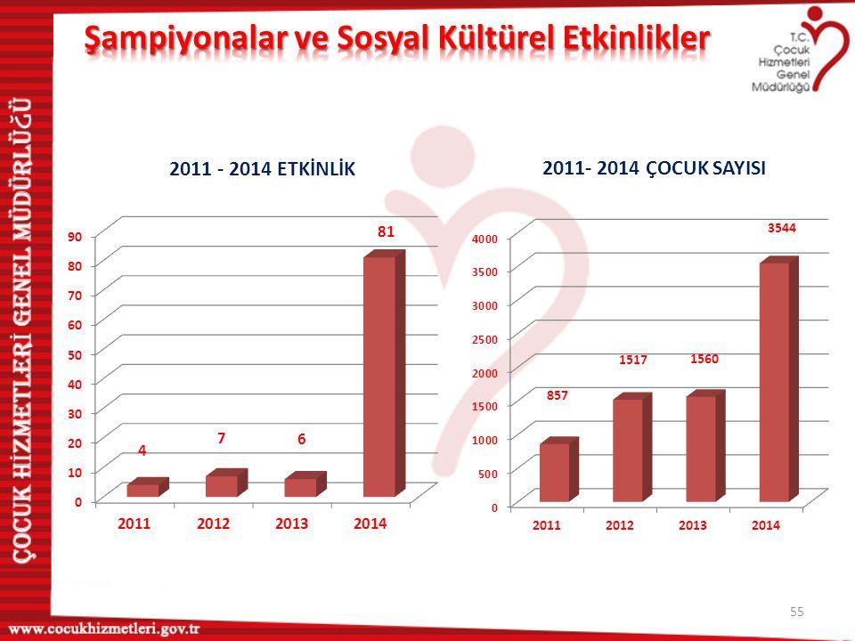 56 Çocuklarımız Milli Takımda Çocuk Hizmetleri Genel Müdürlüğü 2013 Türkiye Yıldız Erkekler Güreş Şampiyonasında sıkletlerinde 1 ve 2.olan çocuklarımız Güreş milli takım kampına katılmışlardır.