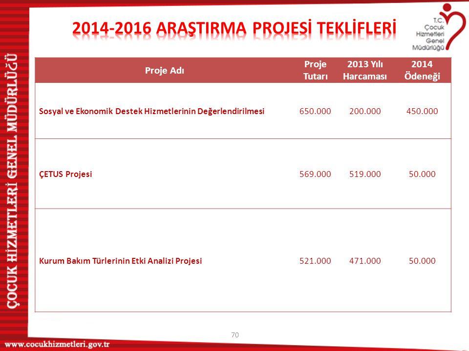 70 Proje Adı Proje Tutarı 2013 Yılı Harcaması 2014 Ödeneği Sosyal ve Ekonomik Destek Hizmetlerinin Değerlendirilmesi650.000200.000450.000 ÇETUS Projes
