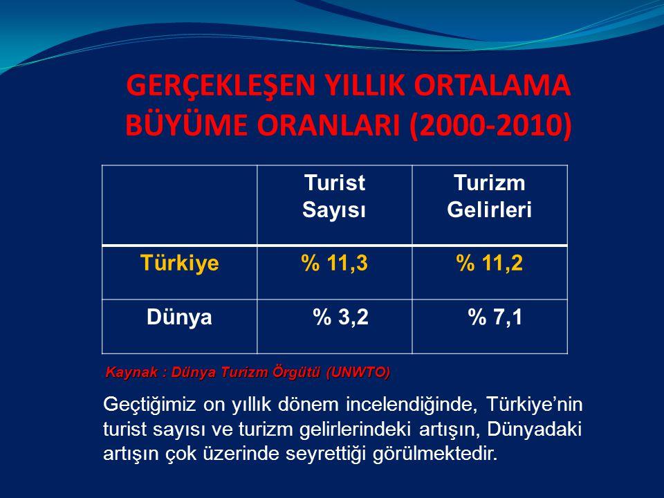 GERÇEKLEŞEN YILLIK ORTALAMA BÜYÜME ORANLARI (2000-2010) Geçtiğimiz on yıllık dönem incelendiğinde, Türkiye'nin turist sayısı ve turizm gelirlerindeki