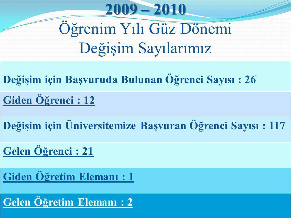 2009 – 2010 2009 – 2010 Öğrenim Yılı Güz Dönemi Değişim Sayılarımız Değişim için Başvuruda Bulunan Öğrenci Sayısı : 26 Giden Öğrenci : 12 Değişim için