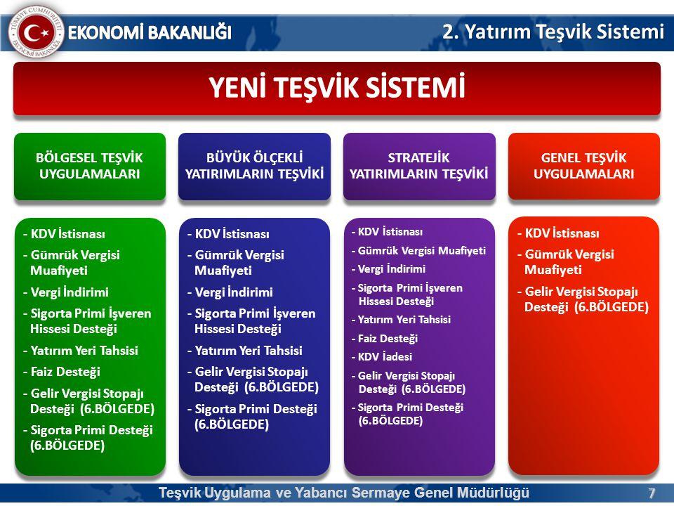 8 SEGE 2011 6 BÖLGE Teşvik Uygulama ve Yabancı Sermaye Genel Müdürlüğü 2. Yatırım Teşvik Sistemi