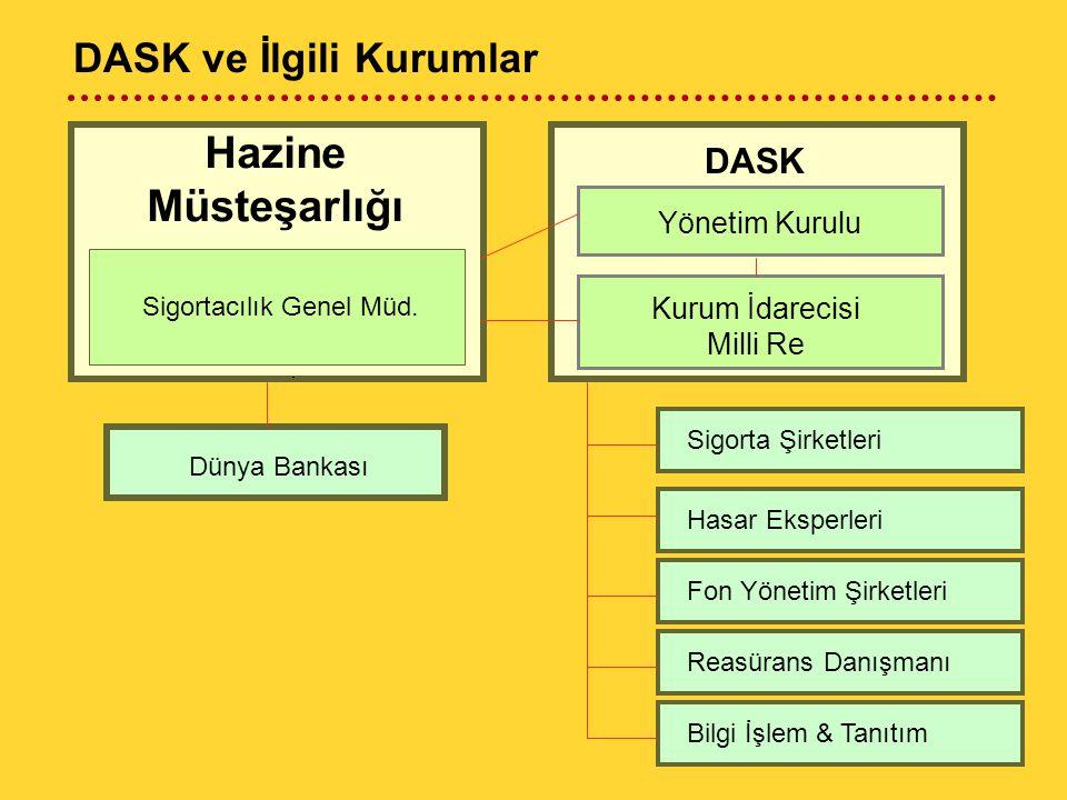 Hazine Müsteşarlığı Dünya Bankası Sigortacılık Genel Müd.