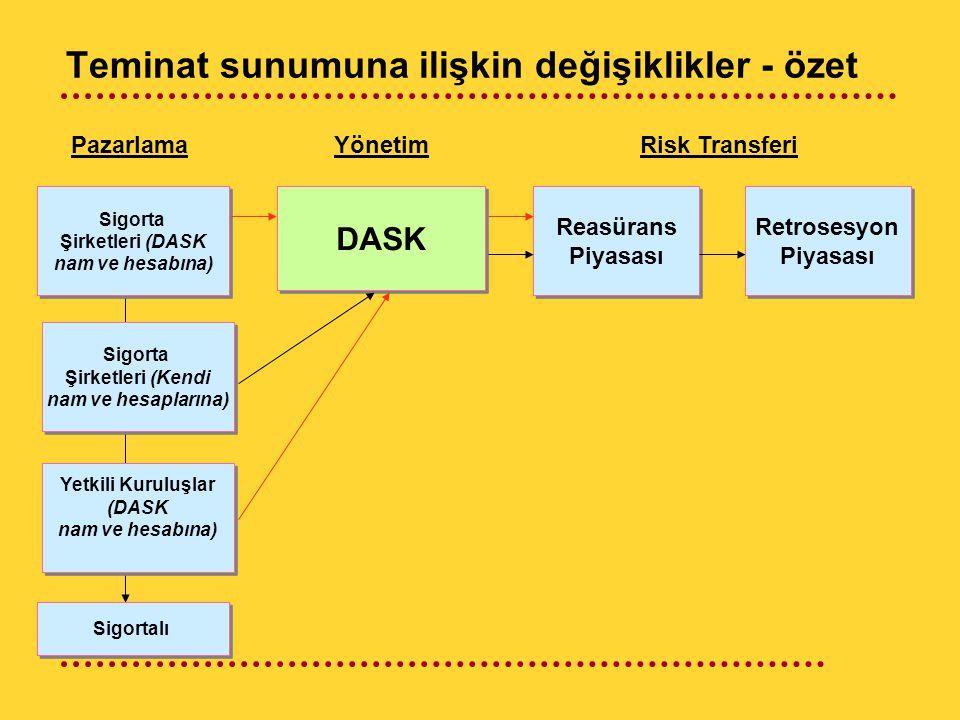 Teminat sunumuna ilişkin değişiklikler - özet Reasürans Piyasası Reasürans Piyasası Risk Transferi DASK YönetimPazarlama Sigorta Şirketleri (DASK nam ve hesabına) Sigorta Şirketleri (DASK nam ve hesabına) Sigortalı Sigorta Şirketleri (Kendi nam ve hesaplarına) Sigorta Şirketleri (Kendi nam ve hesaplarına) Yetkili Kuruluşlar (DASK nam ve hesabına) Yetkili Kuruluşlar (DASK nam ve hesabına) Retrosesyon Piyasası Retrosesyon Piyasası